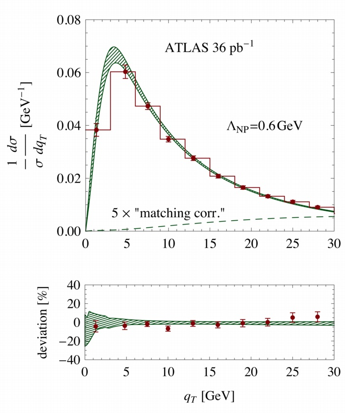 Comparison of the theoretical prediction for <i>Z</i>-production with the measurement from ATLAS